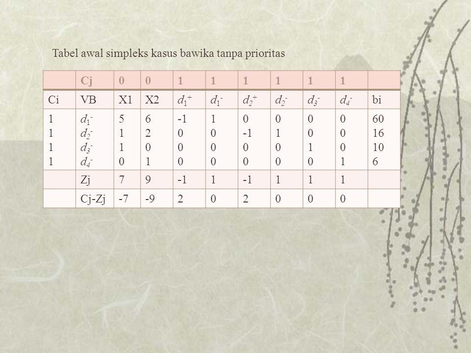 Tabel awal simpleks kasus bawika tanpa prioritas