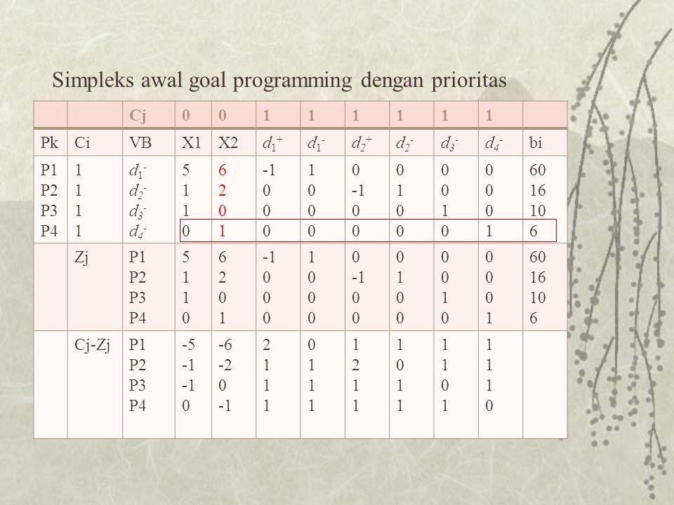 Simpleks awal goal programming dengan prioritas