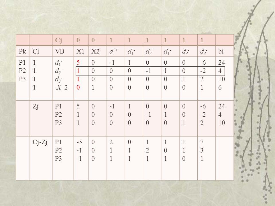 Cj 1. Pk. Ci. VB. X1. X2. d1+ d1- d2+ d3- d4- bi. P1. P2. P3. d2 - X 2. 5. -1. -6.