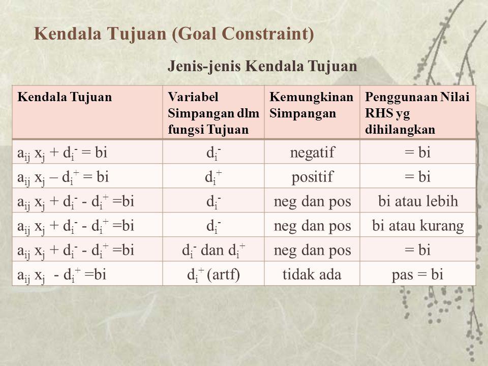 Kendala Tujuan (Goal Constraint)