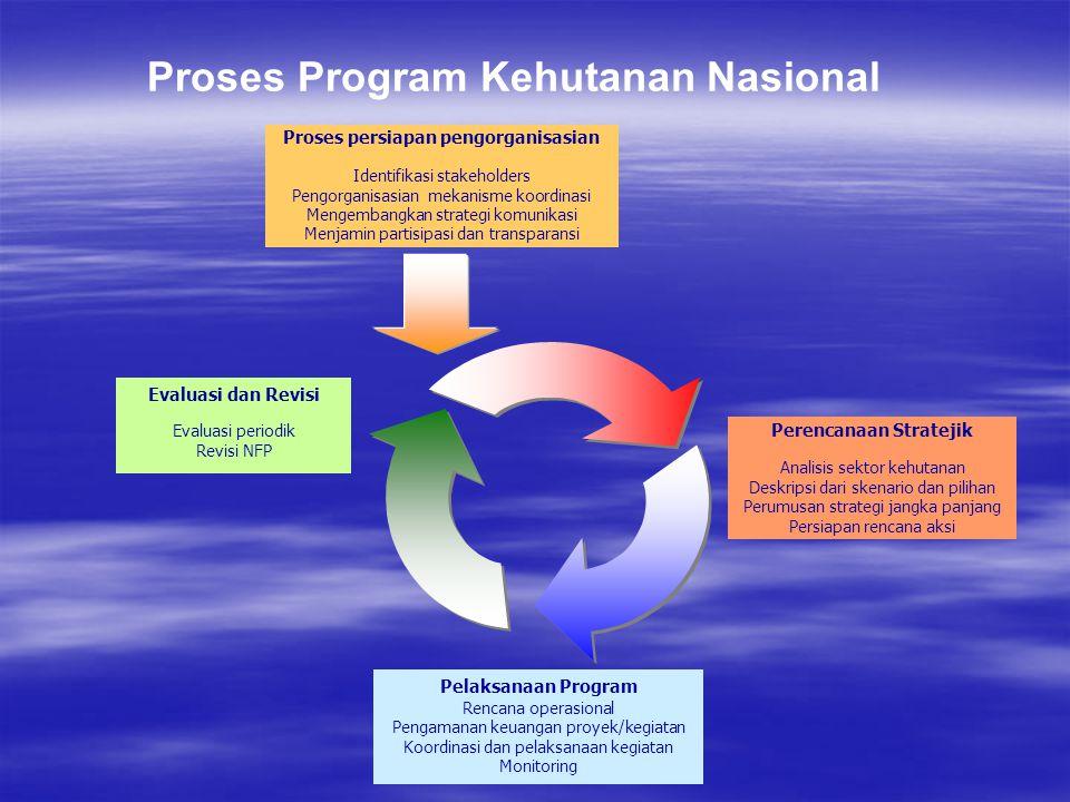 Proses Program Kehutanan Nasional