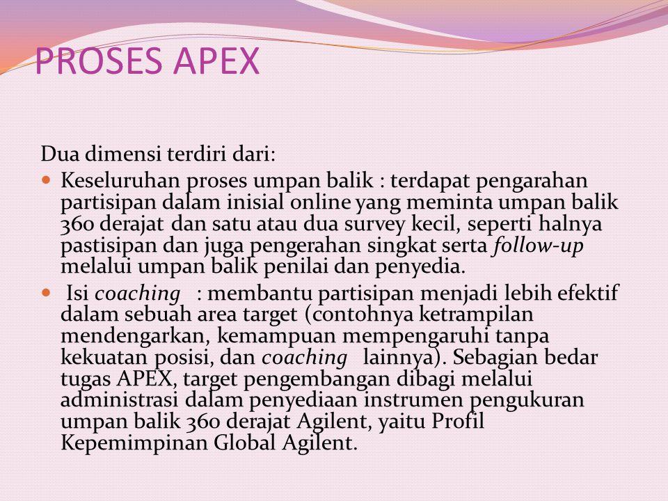 PROSES APEX Dua dimensi terdiri dari: