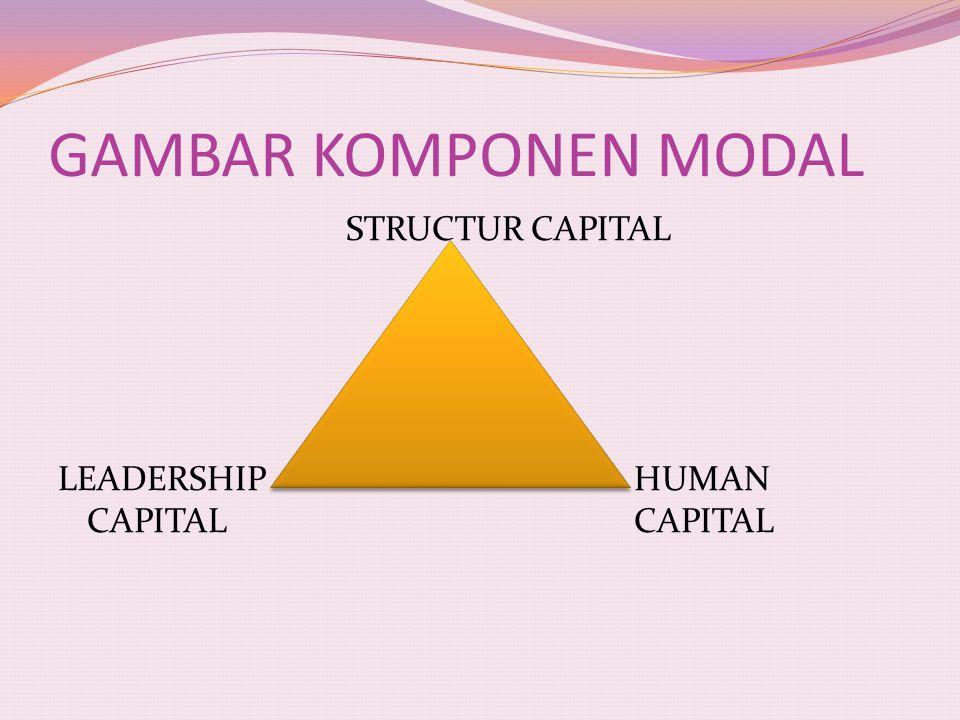 GAMBAR KOMPONEN MODAL STRUCTUR CAPITAL LEADERSHIP HUMAN CAPITAL CAPITAL