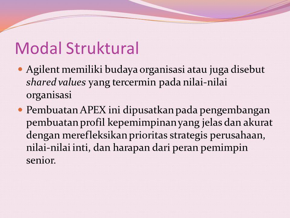 Modal Struktural Agilent memiliki budaya organisasi atau juga disebut shared values yang tercermin pada nilai-nilai organisasi.