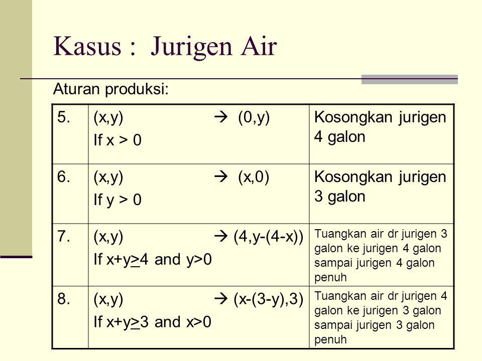 Kasus : Jurigen Air Aturan produksi: 5. (x,y)  (0,y) If x > 0