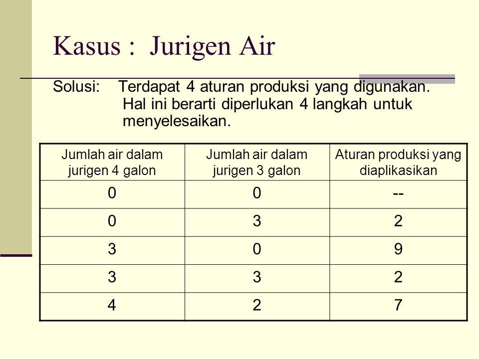 Kasus : Jurigen Air
