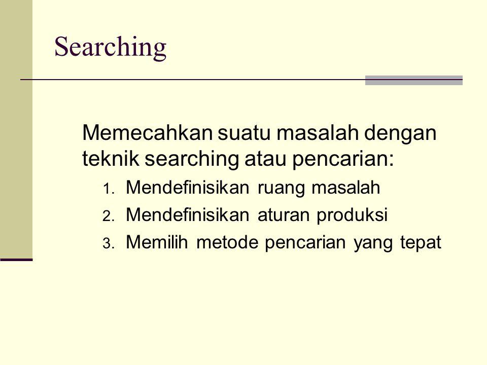 Searching Memecahkan suatu masalah dengan teknik searching atau pencarian: Mendefinisikan ruang masalah.