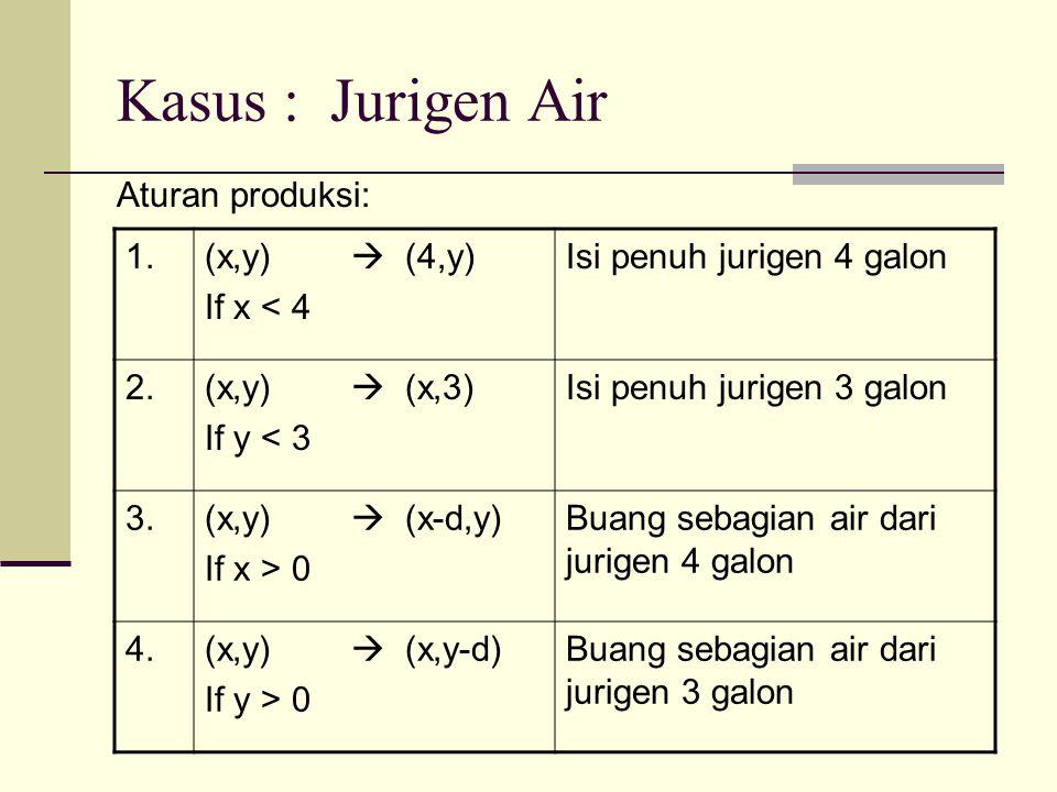 Kasus : Jurigen Air Aturan produksi: 1. (x,y)  (4,y) If x < 4