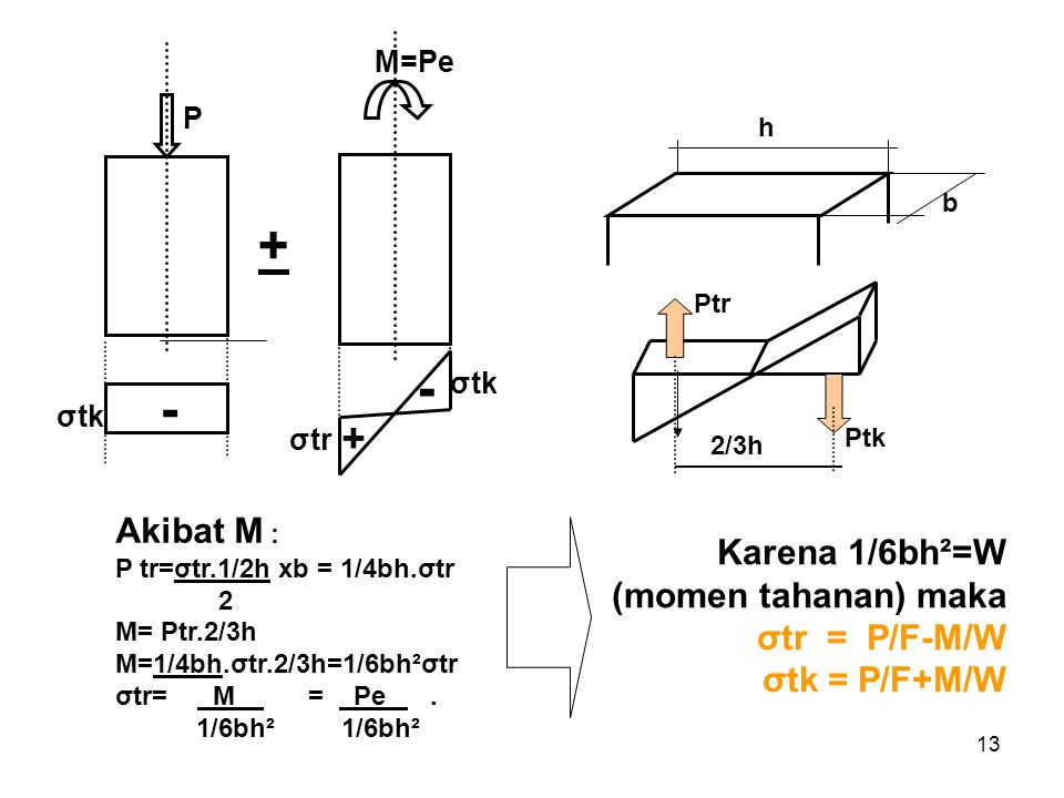 + - - + Akibat M : P tr=σtr.1/2h xb = 1/4bh.σtr