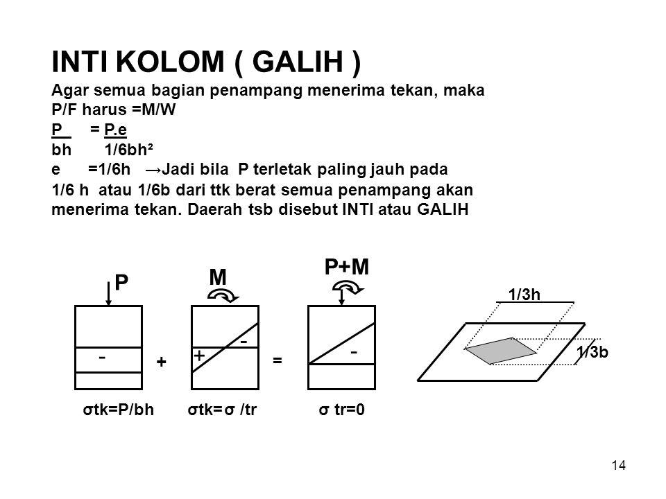 INTI KOLOM ( GALIH ) P M P+M - - - + +