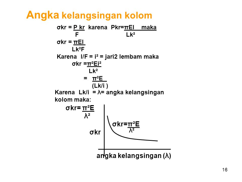 angka kelangsingan (λ)