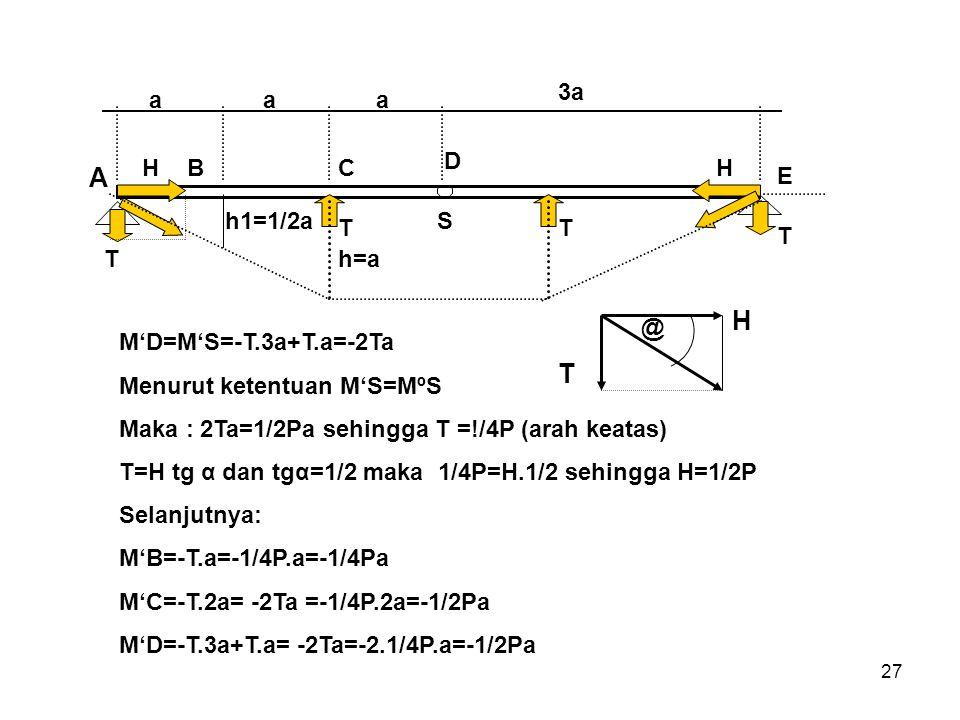 A H T a 3a B C D E h1=1/2a h=a T H S @ M'D=M'S=-T.3a+T.a=-2Ta