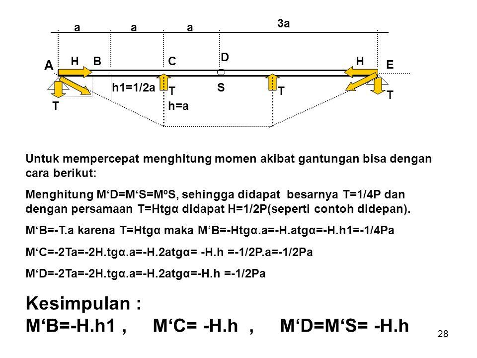 Kesimpulan : M'B=-H.h1 , M'C= -H.h , M'D=M'S= -H.h