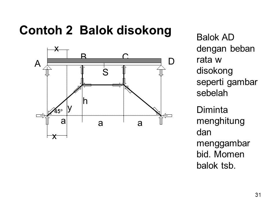 Contoh 2 Balok disokong Balok AD dengan beban rata w disokong seperti gambar sebelah. Diminta menghitung dan menggambar bid. Momen balok tsb.