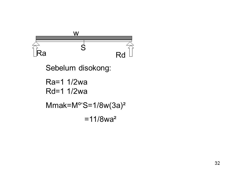 w Ra. S. Rd. Sebelum disokong: Ra=1 1/2wa Rd=1 1/2wa. Mmak=Mº'S=1/8w(3a)².