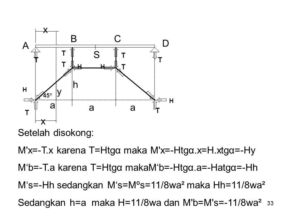 M x=-T.x karena T=Htgα maka M x=-Htgα.x=H.xtgα=-Hy