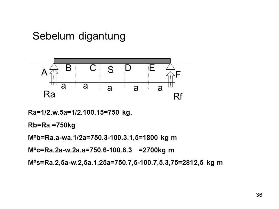 Sebelum digantung A B C S D E F a Ra Rf Ra=1/2.w.5a=1/2.100.15=750 kg.