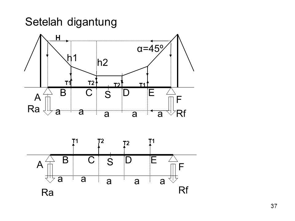 Setelah digantung A B C S D E F h1 h2 a α=45º Ra Rf A B C S D E F a Ra
