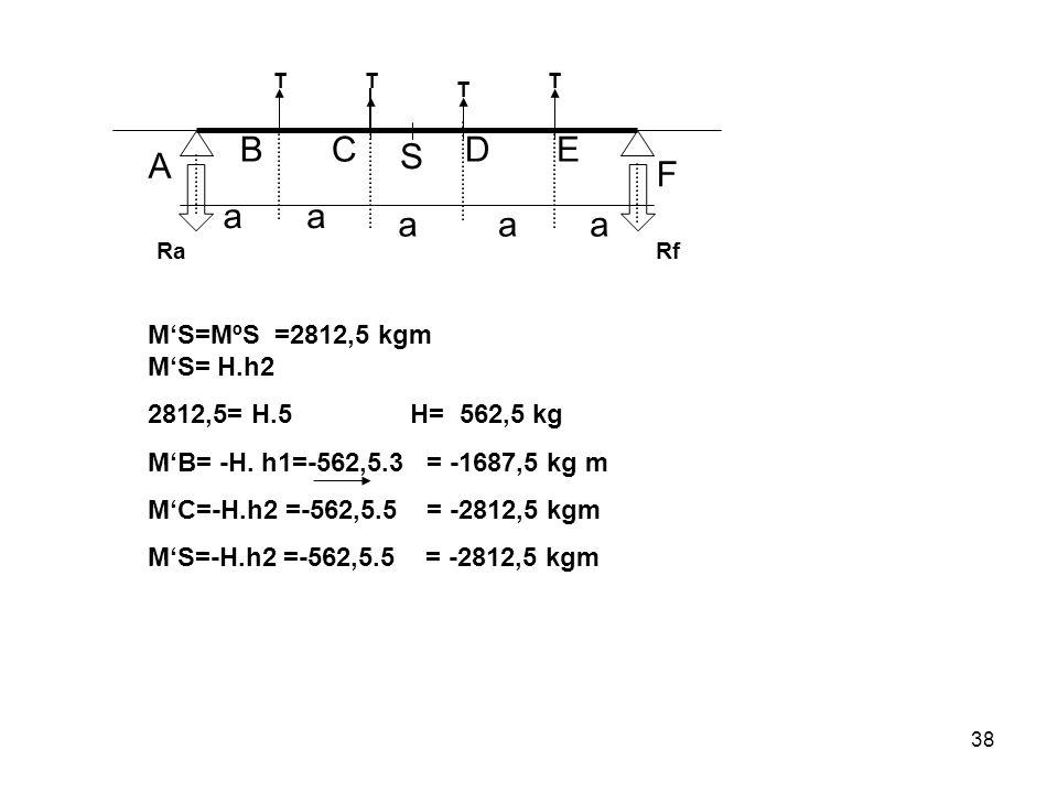 A B C S D E F a M'S=MºS =2812,5 kgm M'S= H.h2 2812,5= H.5 H= 562,5 kg