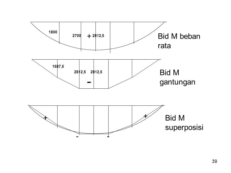 - + Bid M beban rata + - Bid M gantungan Bid M superposisi 1800 2700