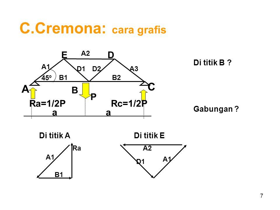 C.Cremona: cara grafis C A B E D Ra=1/2P P a Rc=1/2P Di titik B