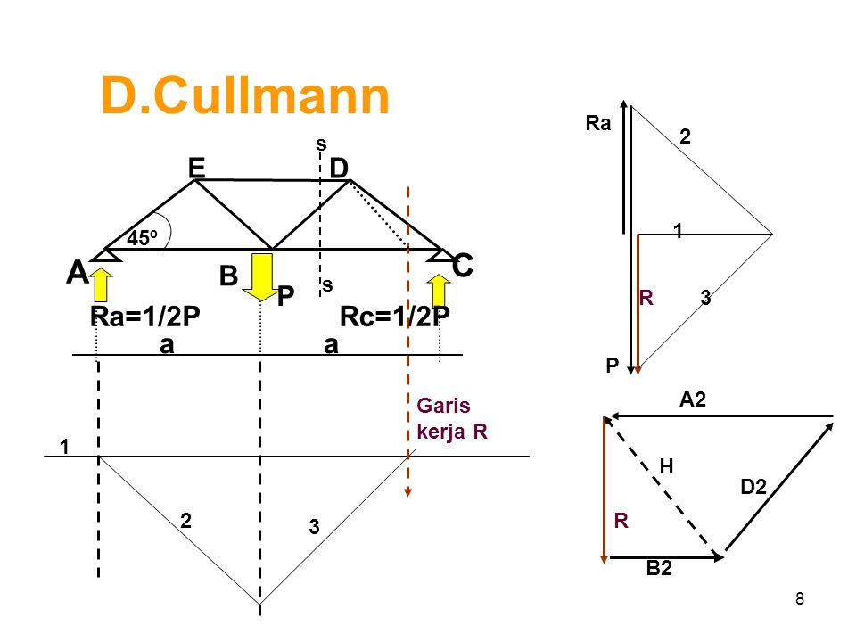 D.Cullmann C A B E D Ra=1/2P P a Rc=1/2P Ra P R 1 2 3 s 45º s 1 2 3