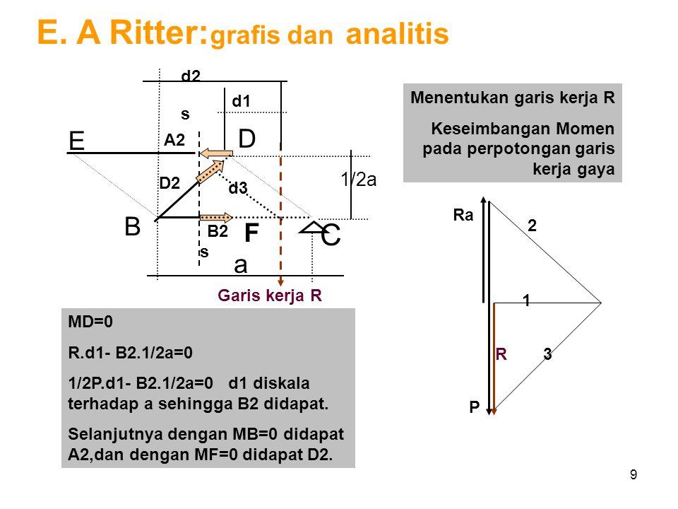 E. A Ritter:grafis dan analitis