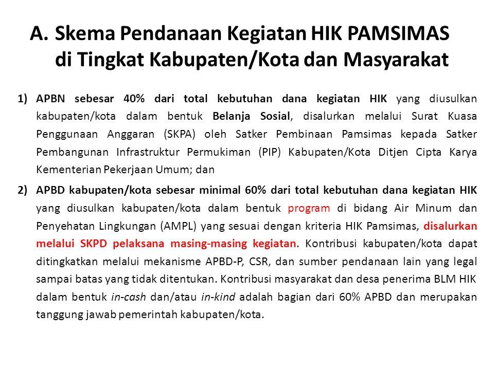 Skema Pendanaan Kegiatan HIK PAMSIMAS di Tingkat Kabupaten/Kota dan Masyarakat