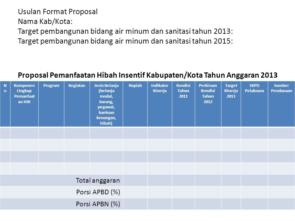 Proposal Pemanfaatan Hibah Insentif Kabupaten/Kota Tahun Anggaran 2013