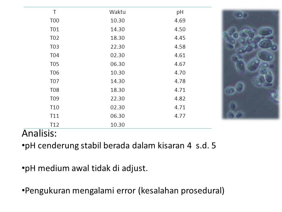 Analisis: pH cenderung stabil berada dalam kisaran 4 s.d. 5