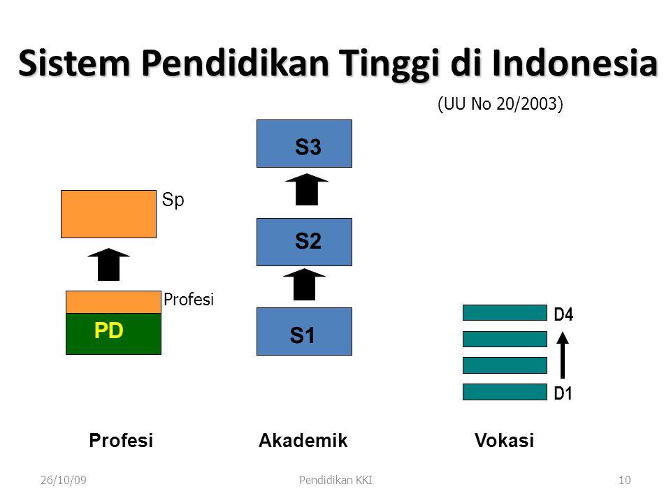 Sistem Pendidikan Tinggi di Indonesia
