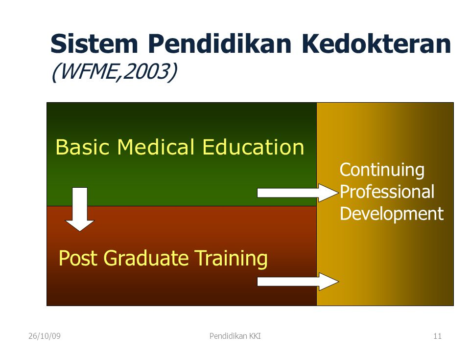 Sistem Pendidikan Kedokteran (WFME,2003)