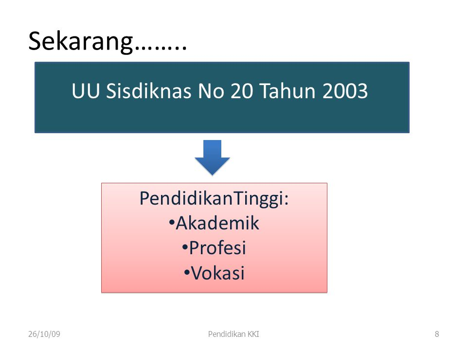 Sekarang…….. UU Sisdiknas No 20 Tahun 2003 PendidikanTinggi: Akademik