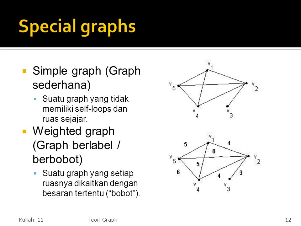 Special graphs Simple graph (Graph sederhana)