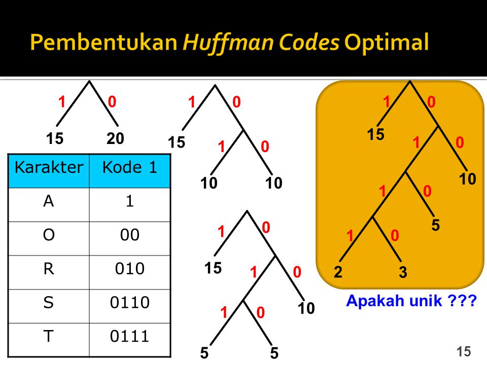 Pembentukan Huffman Codes Optimal