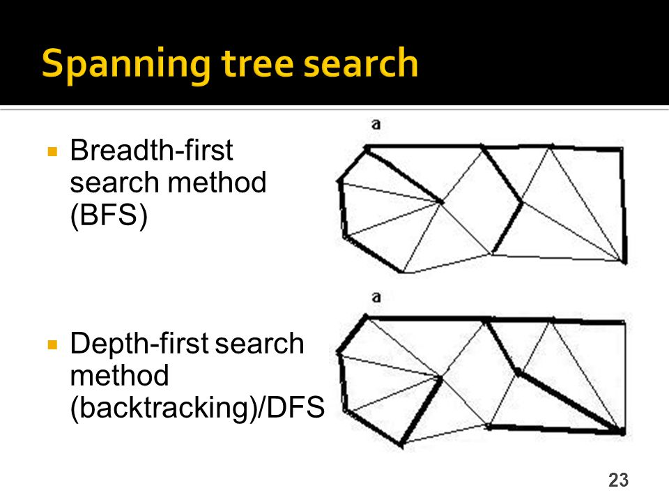 Spanning tree search Breadth-first search method (BFS)