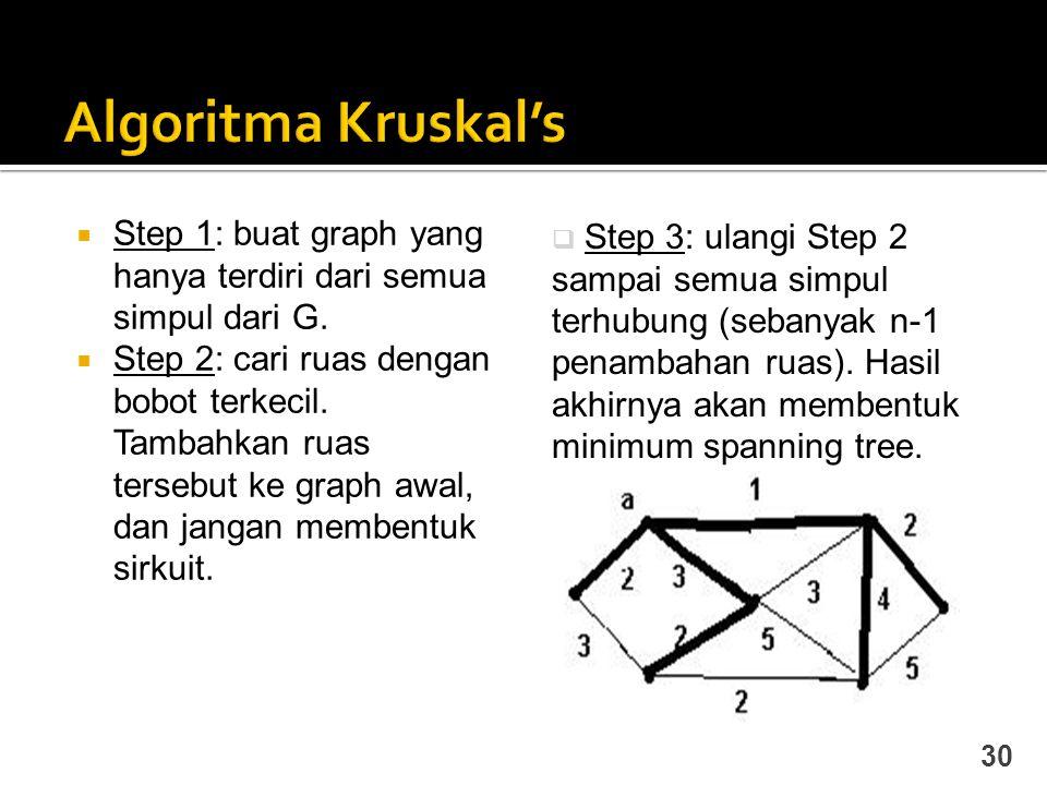 Algoritma Kruskal's Step 1: buat graph yang hanya terdiri dari semua simpul dari G.