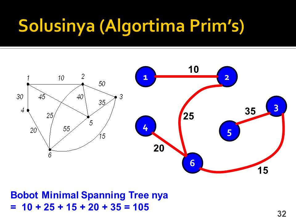 Solusinya (Algortima Prim's)