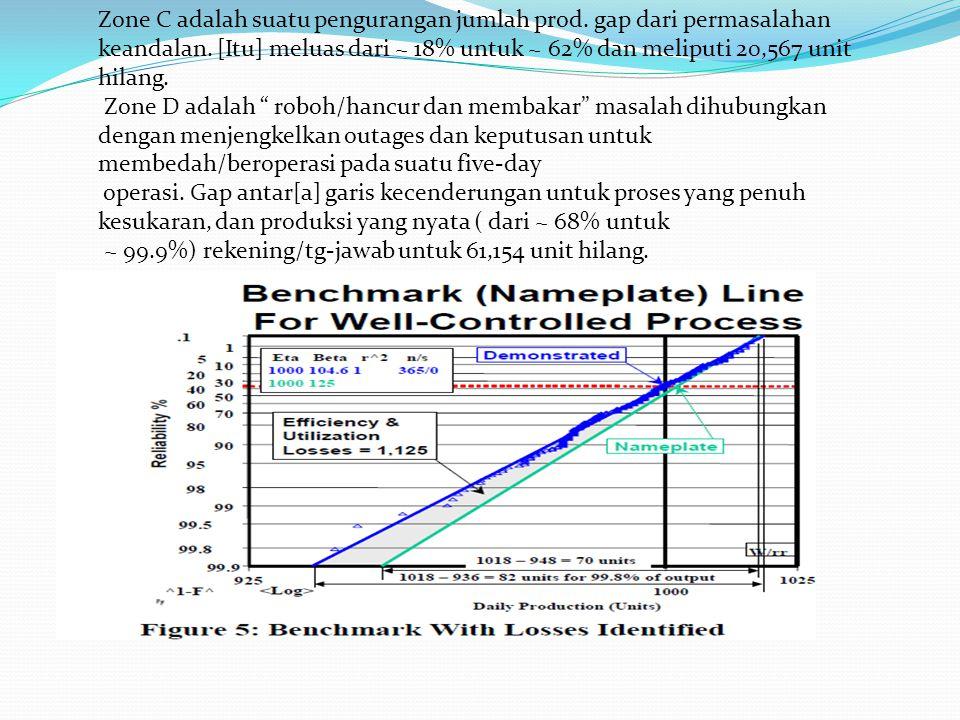 Zone C adalah suatu pengurangan jumlah prod
