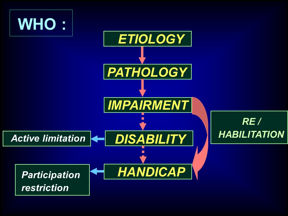 WHO : ETIOLOGY PATHOLOGY IMPAIRMENT DISABILITY HANDICAP RE /