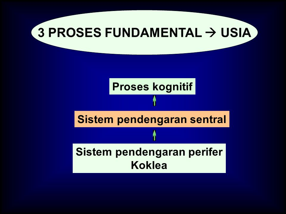 3 PROSES FUNDAMENTAL  USIA