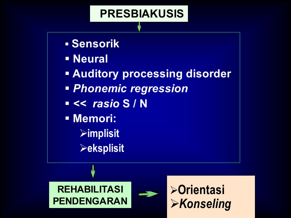 Konseling Neural Auditory processing disorder Phonemic regression