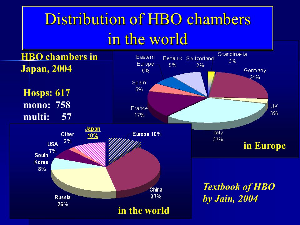 Distribution of HBO chambers in the world