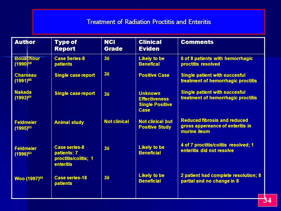 Treatment of Radiation Proctitis and Enteritis