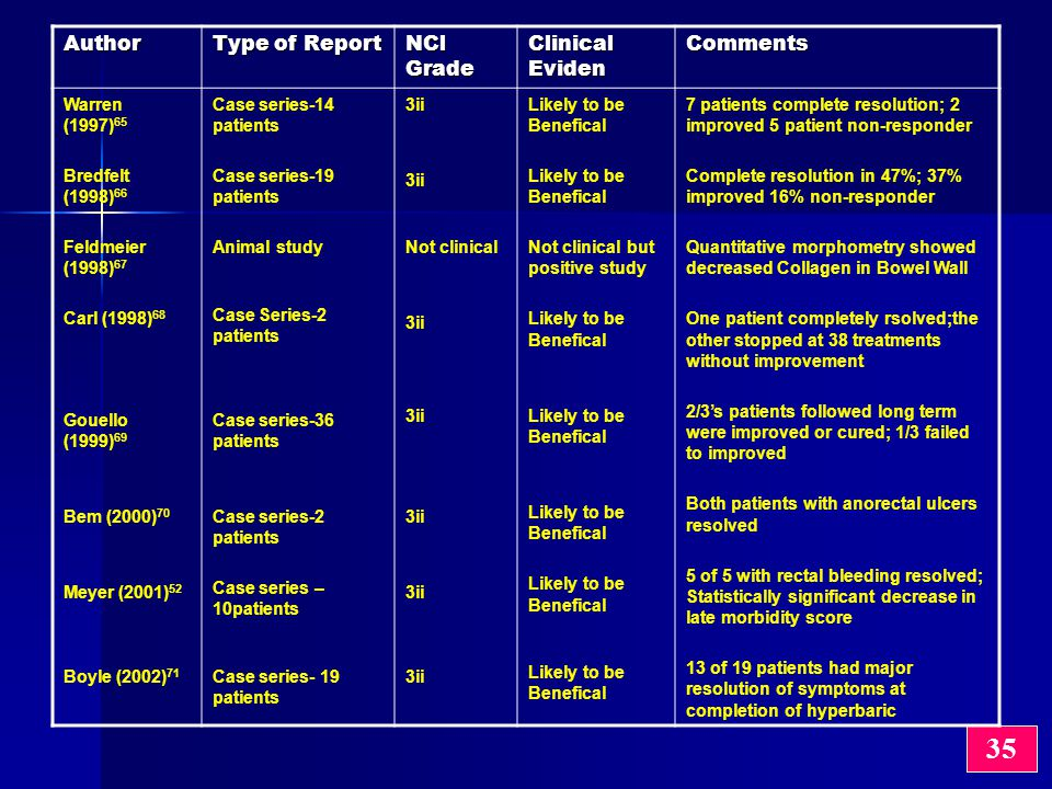 35 Author Type of Report NCl Grade Clinical Eviden Comments