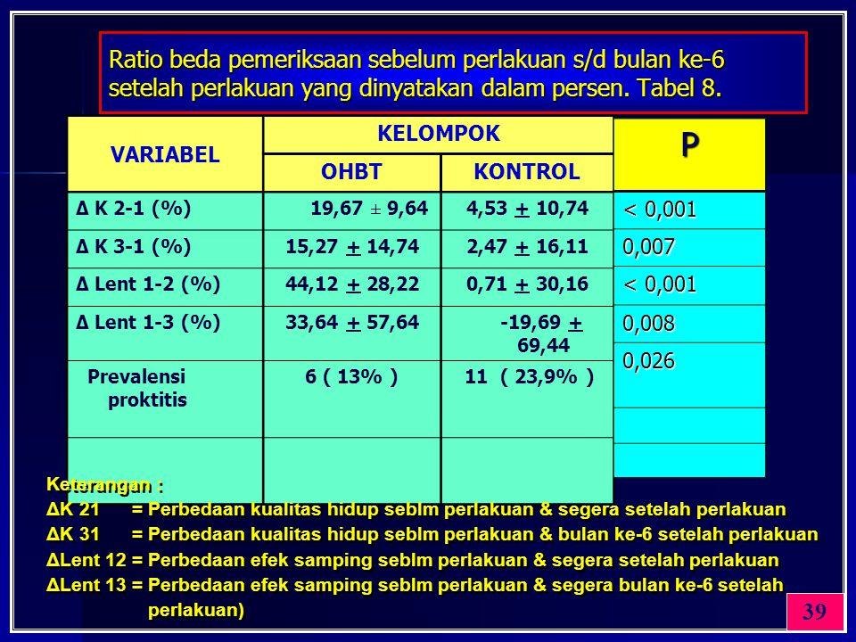 Ratio beda pemeriksaan sebelum perlakuan s/d bulan ke-6 setelah perlakuan yang dinyatakan dalam persen. Tabel 8.