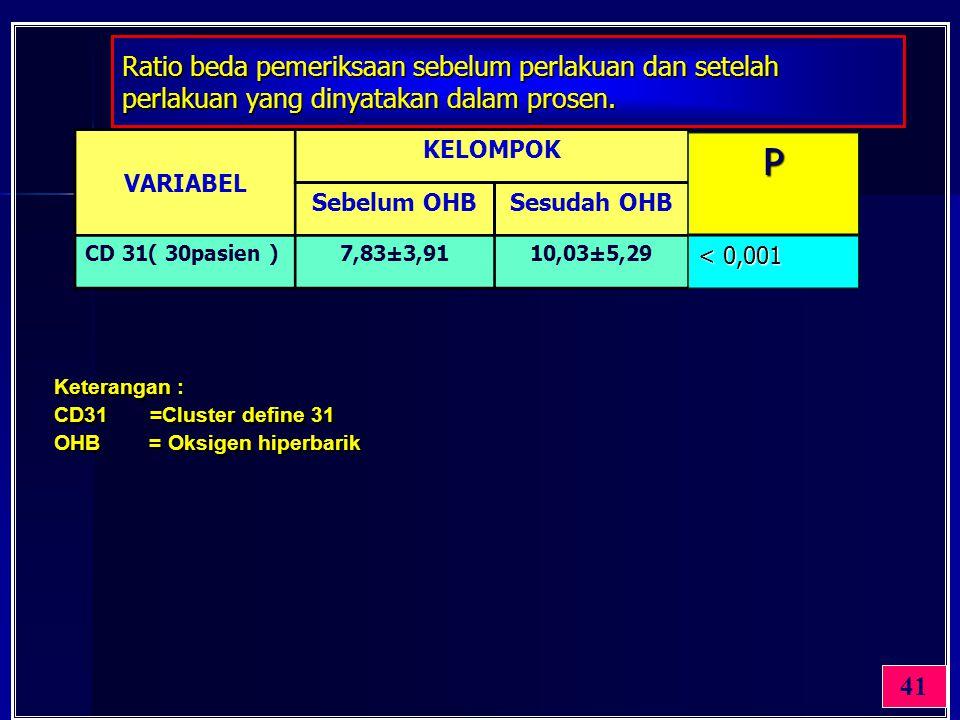 Ratio beda pemeriksaan sebelum perlakuan dan setelah perlakuan yang dinyatakan dalam prosen.