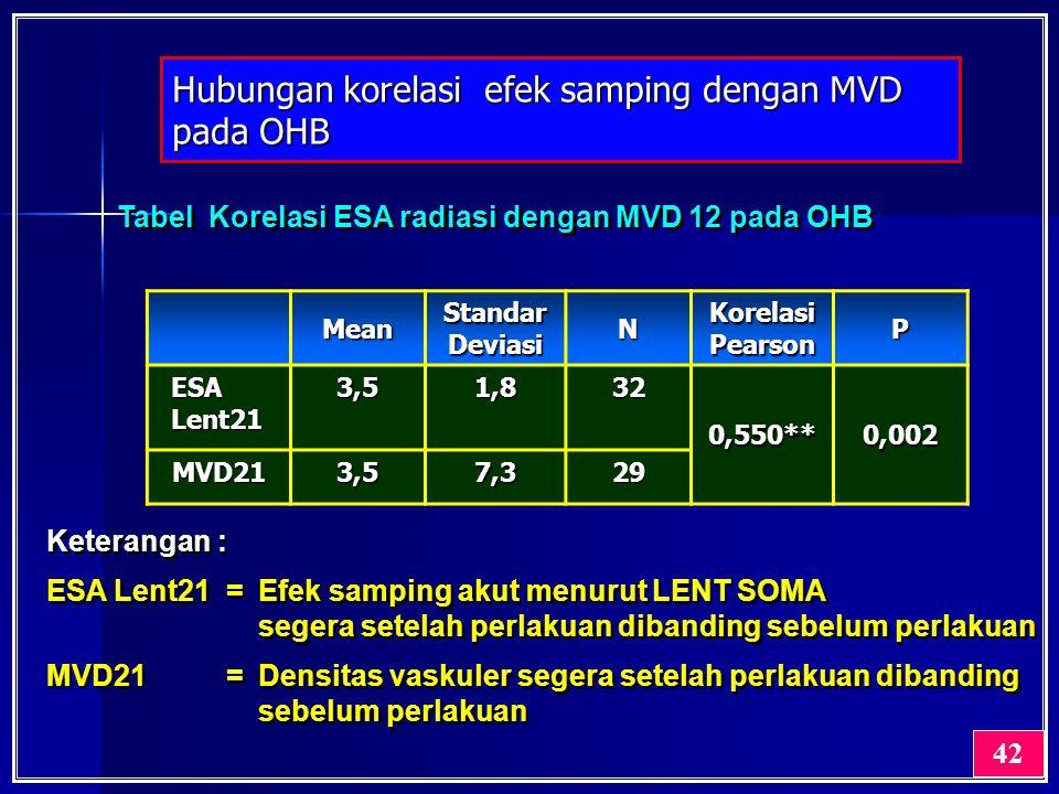 Hubungan korelasi efek samping dengan MVD pada OHB