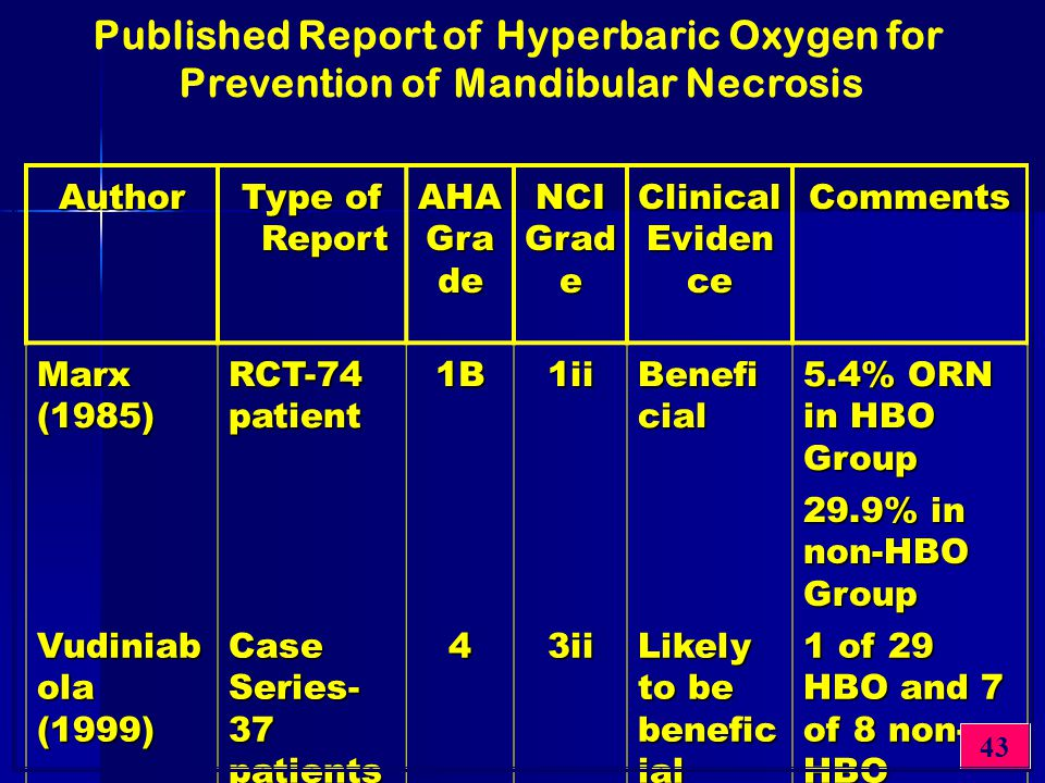 Published Report of Hyperbaric Oxygen for