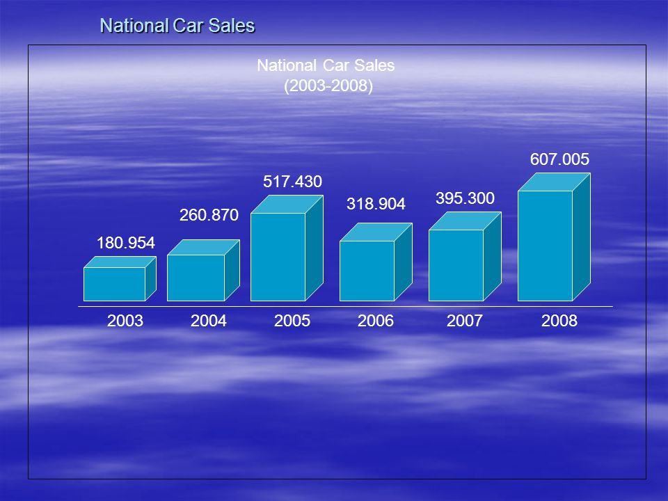 National Car Sales National Car Sales (2003-2008) 607.005 517.430